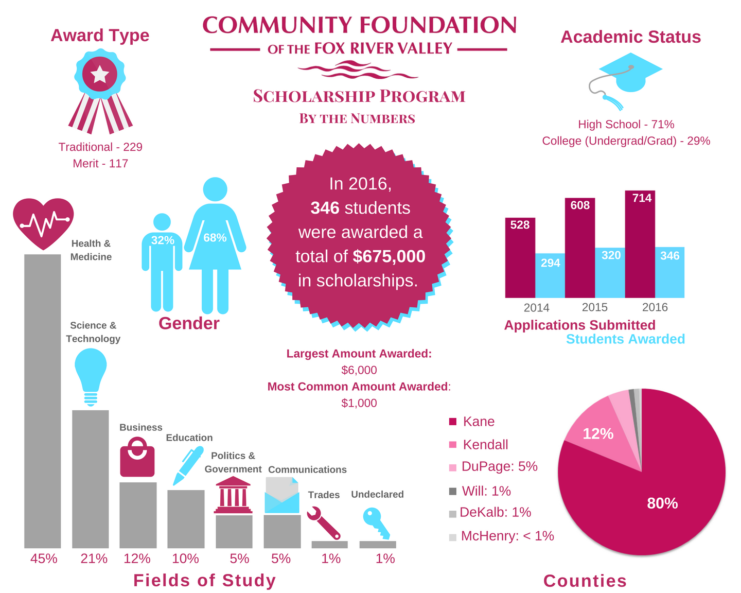 scholarship_infographic_revised_again